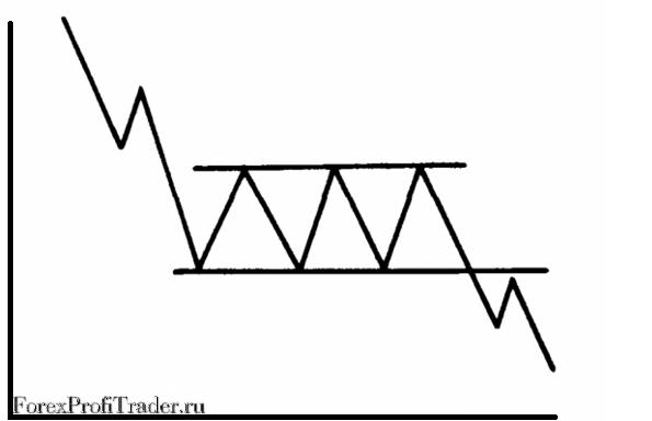 Фигуры продолжения тренда - Прямоугольник