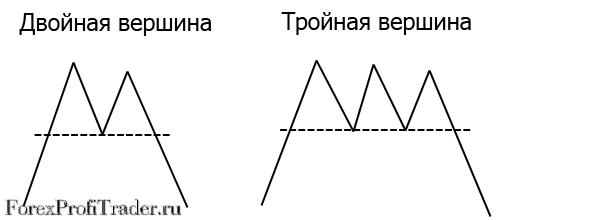 Фигуры разворота тренда - двойная вершина и тройная вершина