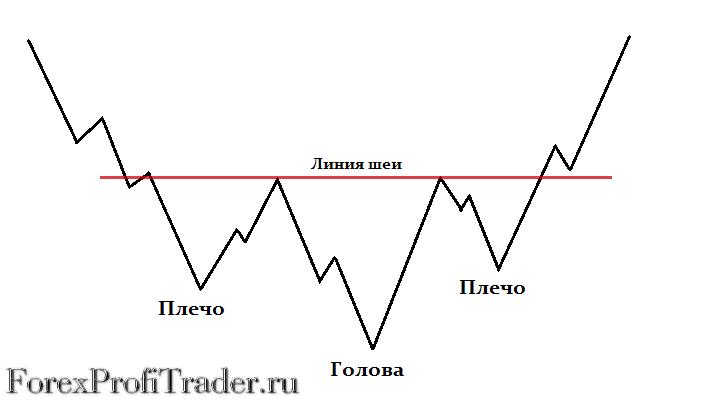 Фигура разворота тренда - Голова и плечи, перевернутая