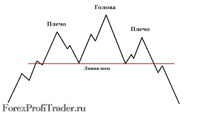 Фигура разворота тренда - Голова и плечи