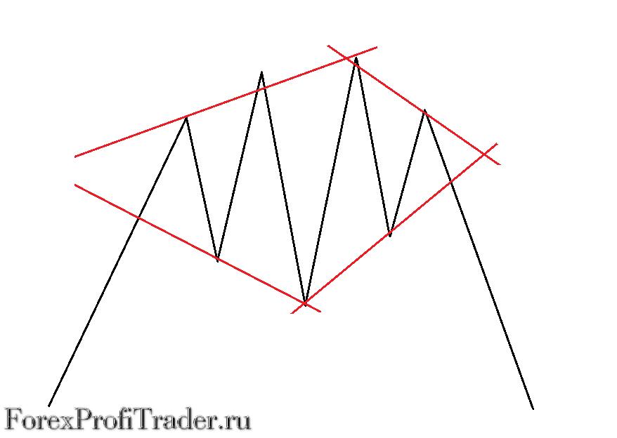 Фигура разворота тренда Бриллиант| Алмаз|Ромб